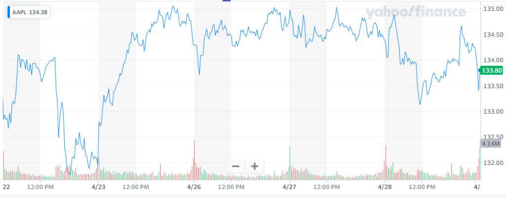 Facebook y Apple: comportamiento en las acciones de Apple. Fuente: Yahoo Finance