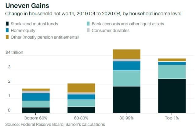 Grafica que exhibe como el americano acrecentó su riqueza durante el 2020. Fuente: Barrons