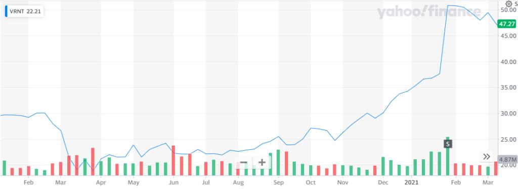 Las acciones de Verint están atravesando su mejor momento. Fuente: Yahoo Finance