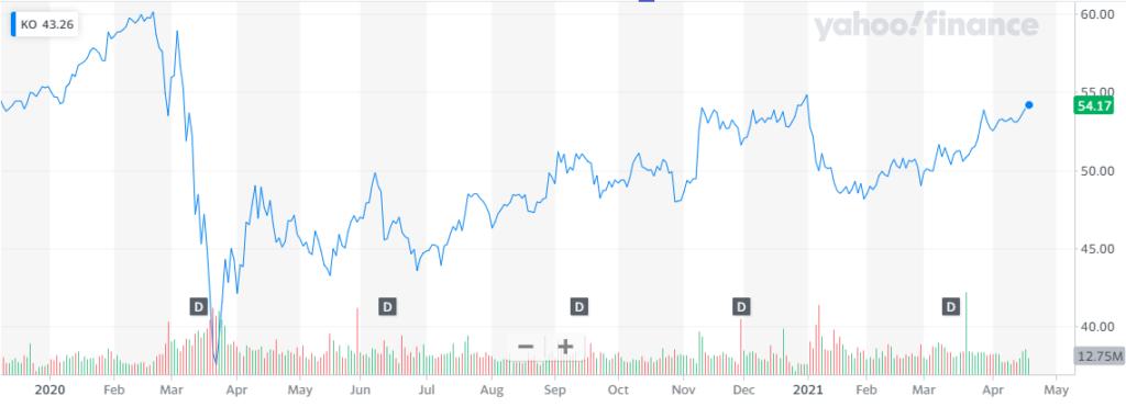 Rendimiento de las acciones de Coca-Cola desde enero del 2020. Fuente: Yahoo Finance