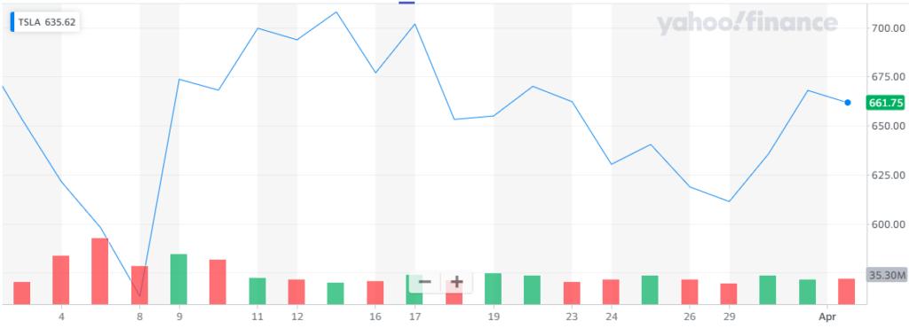 Rendimiento de las acciones de Tesla Inc. en Wall Street durante el último mes. Fuente Yahoo Finance