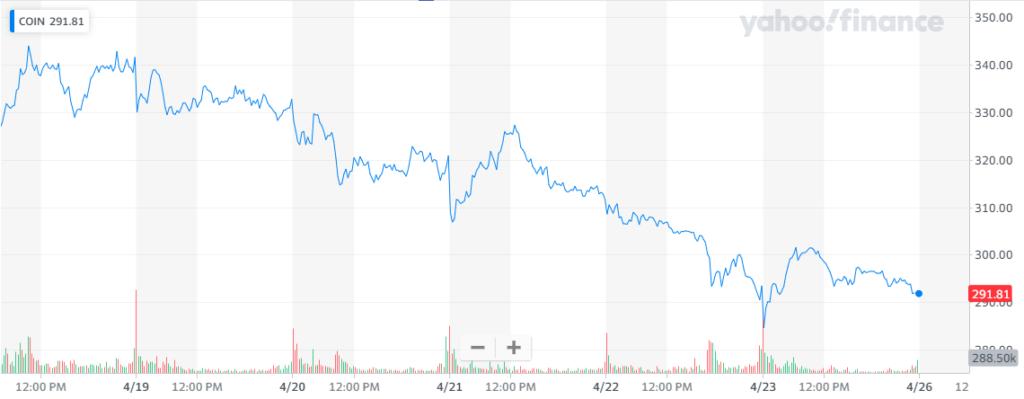 Gráfica del par COIN/USD que muestra la caída de Coinbase en la bolsa durante la última semana. Fuente: Yahoo Finance.