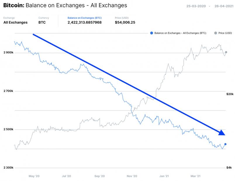 Nasdaq demuestra que la cantidad de Bitcoin disponible en las cripto exchanges ha disminuido en gran medida. Fuente: Nasdaq.