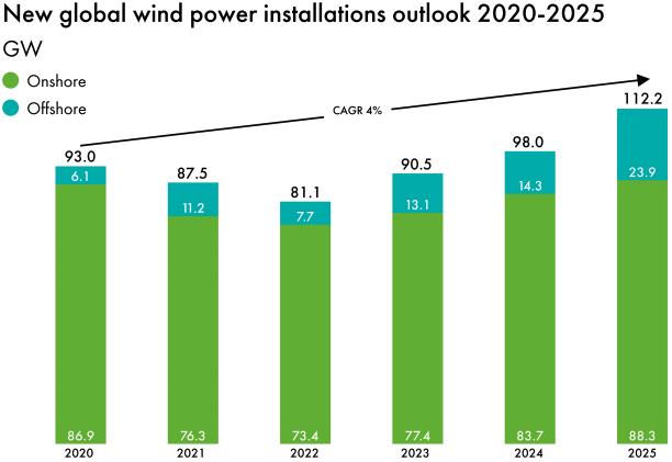 Capacidad instalada de energía eólica con sus proyecciones. Fuente:  Global Wind Energy Council.