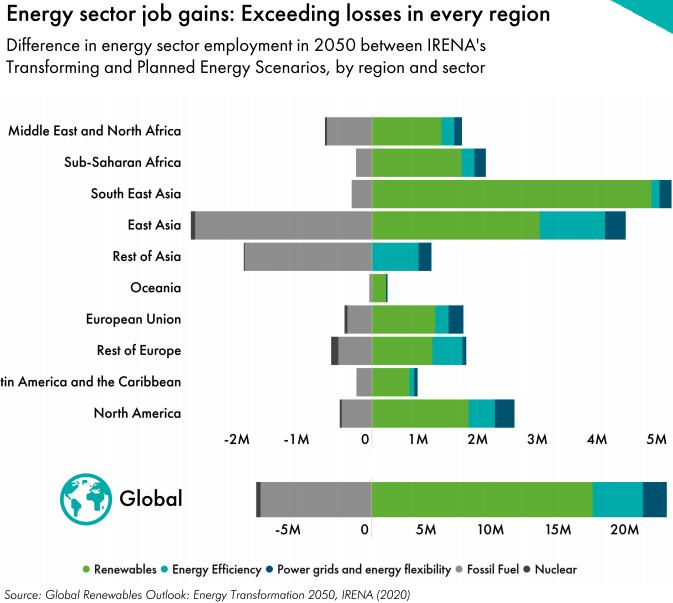 Cantidad de empleos generados por el sector de la energía eólica por región. Fuente:  Global Wind Energy Council.