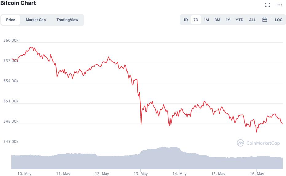 Precio de Bitcoin desde la decisión de Elon Musk. Fuente: Coinmarketcap.
