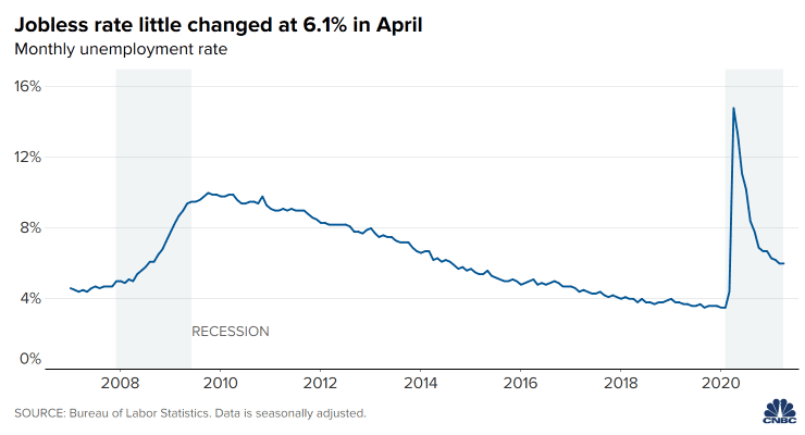 Cifras de desempleo en los Estados Unidos decepcionan a los analistas. Fuente: CNBC