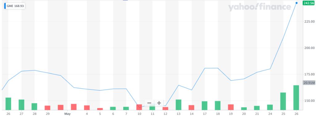 Las acciones de GameStop se dispararon al conocerse sobre su proyecto con NFT. Fuente: Yahoo Finance