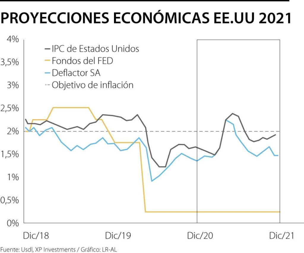 La rápida recuperación económica en los Estados Unidos ha generado una inflación global en el sector de bienes y servicios, al igual que el industrial. Y Warren Buffett hace el seguimiento a tal efecto económico.