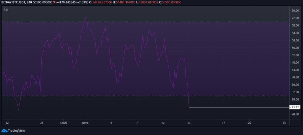 RSI de Bitcoin en temporalidad de 4 horas