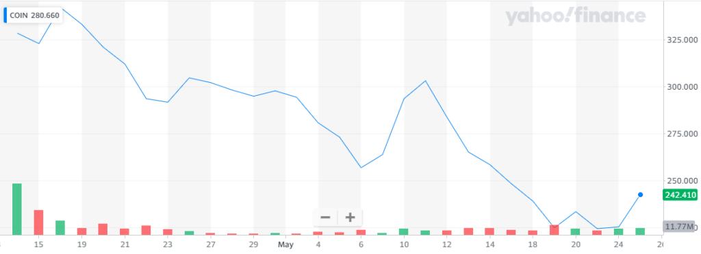 Goldman Sachs apuesta al rendimiento en las acciones de Coinbase desde su salida en bolsa. Fuente: Yahoo finance.