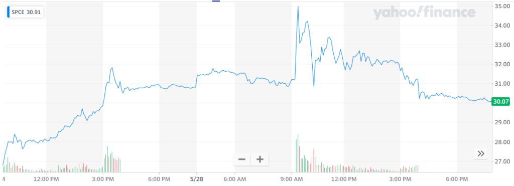 Rendimiento en las acciones de Virgin en los últimos 5 días. Fuente: Yahoo Finance.