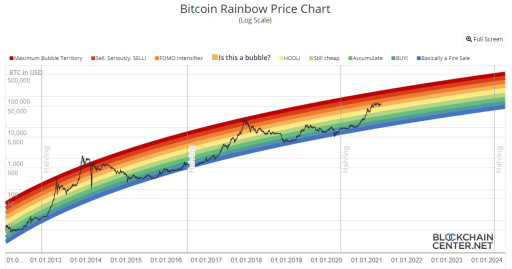 Estrategia fácil y divertida para invertir en Bitcoin. BTC Rainbow Chart. Fuente: Blockchain Center.