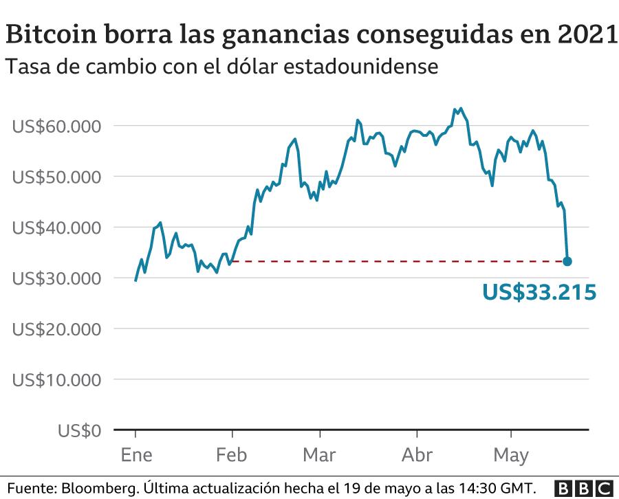El Bitcoin en China sufrió perdidas con la intensificación del bloqueo de criptomonedas.