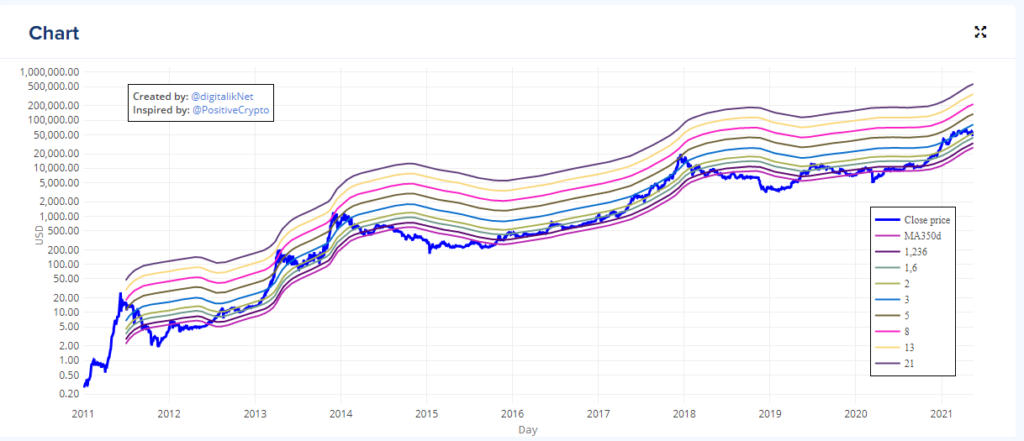 Gráfico del indicador Golden ratio, base de esta estrategia para invertir en Bitcoin. Fuente: Buy Bitcoin Worldwide.
