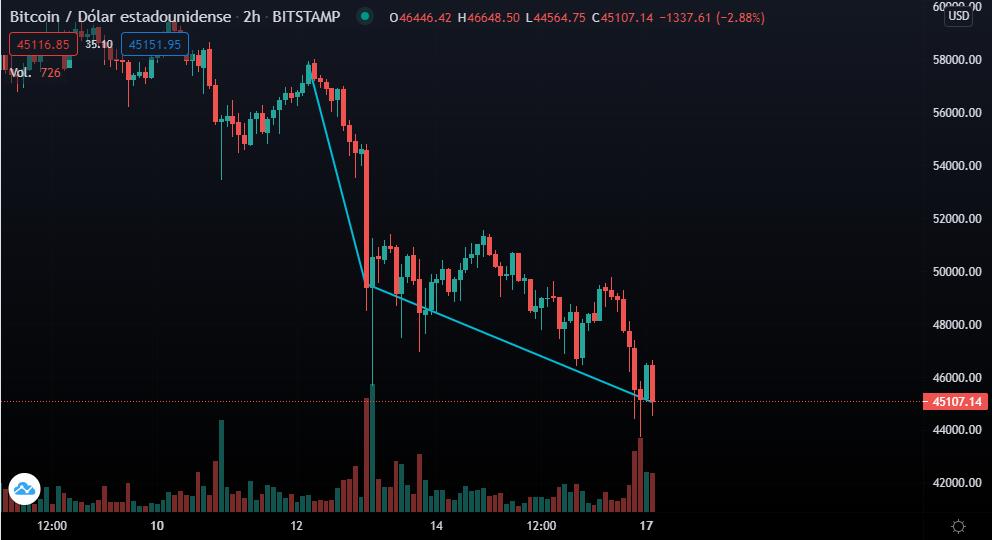 Gráfica del par BTC/USD en la última semana, donde se denota cómo Bitcoin se desplomó después de una caída anterior. Fuente: TradingView.