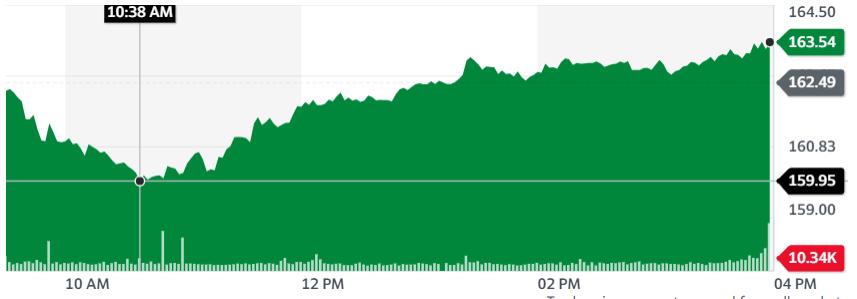 Gráfica del par NDAQ/USD donde se muestra como Nasdaq cayó este martes con un importante repunte. Fuente: Yahoo Finance.
