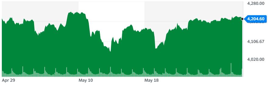 Gráfica de la puntuación del índice S&P500 en el último mes, donde se demuestra como los valores en Wall Street se recuperaron al cierre de la última semana. Fuente: Yahoo Finance.