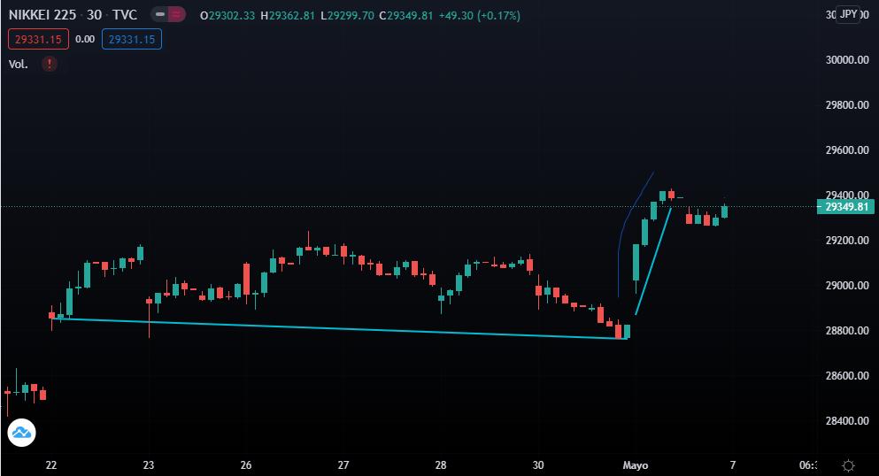 Gráfica del último mes donde se muestra como Nikkei 225 gana impulso en los primeros días de mayo. Fuente: TradingView.