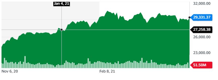 Gráfica que muestra los constantes rebotes en la puntuación de Nikkei 225 en lo que va del presente año. Fuente: Yahoo Finance.