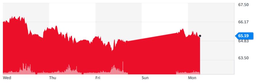 Gráfica de la cotización del crudo (WTI) frente al USD, donde se muestra que el petróleo aumentó su precio con un repunte local tras conocerse la avería en Colonial Pipeline el pasado viernes. Fuente: Yahoo Finance.
