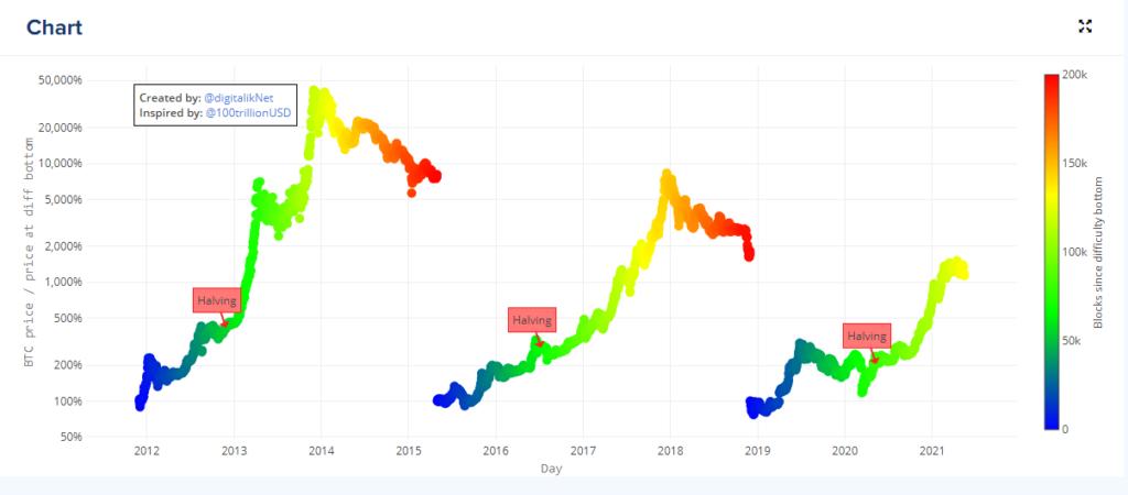 Gráfico actual del indicador de esta estrategia para invertir en Bitcoin: Miner capitulation. Fuente: digitalik.