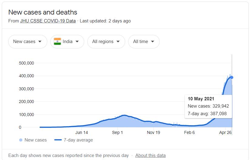 Los casos de COVID-19 en la India continúan escalando con la nueva variante.