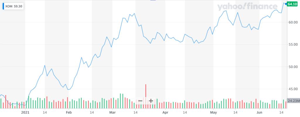 Acciones de Exxon durante los últimos 6 meses. Fuente: Yahoo finance