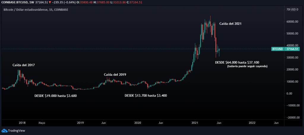 Gráfica de las caídas más importantes del Bitcoin