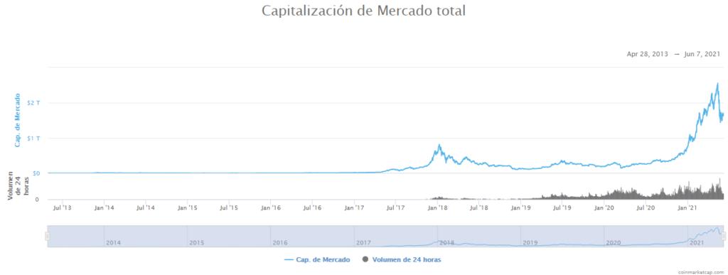 Capitalización total del mercado de criptomonedas