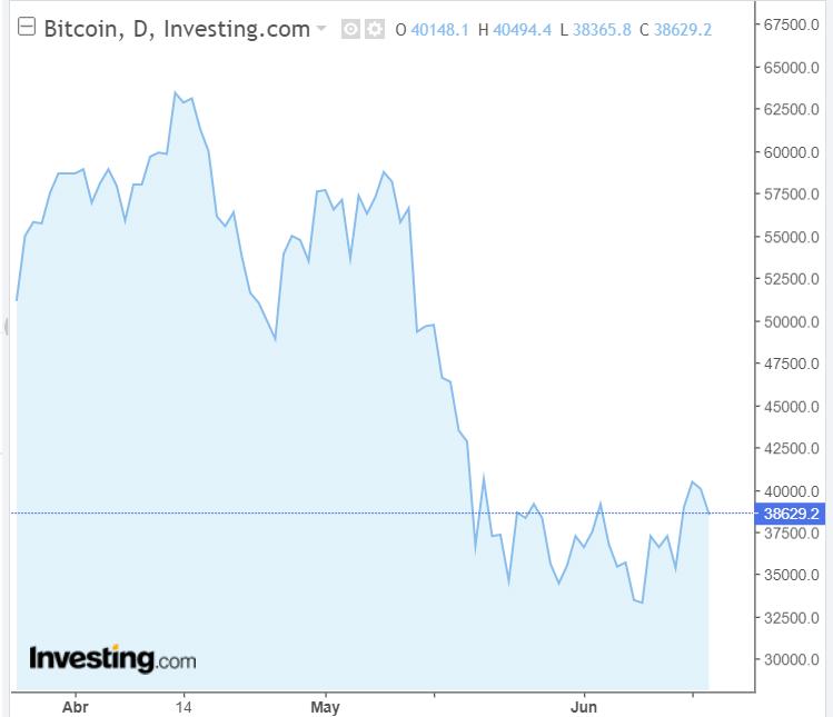 ¿Podrá Bitcoin alcanzar el objetivo de los $50.000 USD?