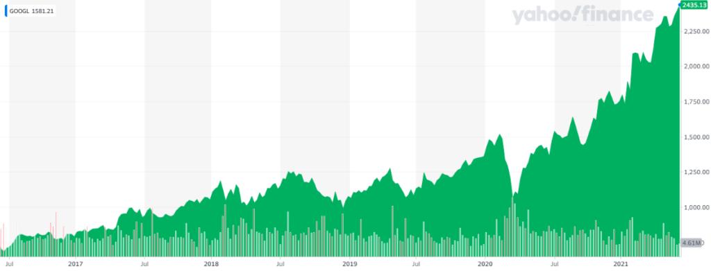 Gráfica del crecimiento de GOOGL durante los últimos 5 años