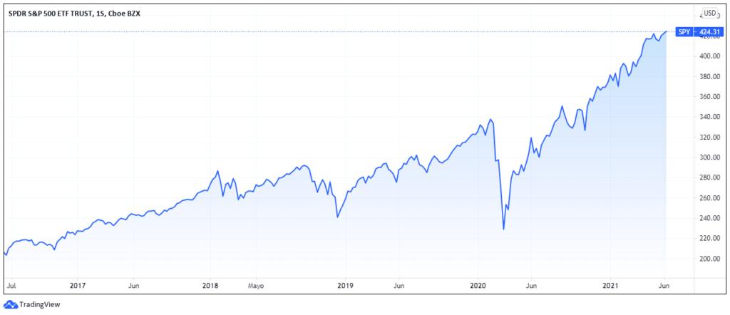 Invertir en SPDR S&P 500