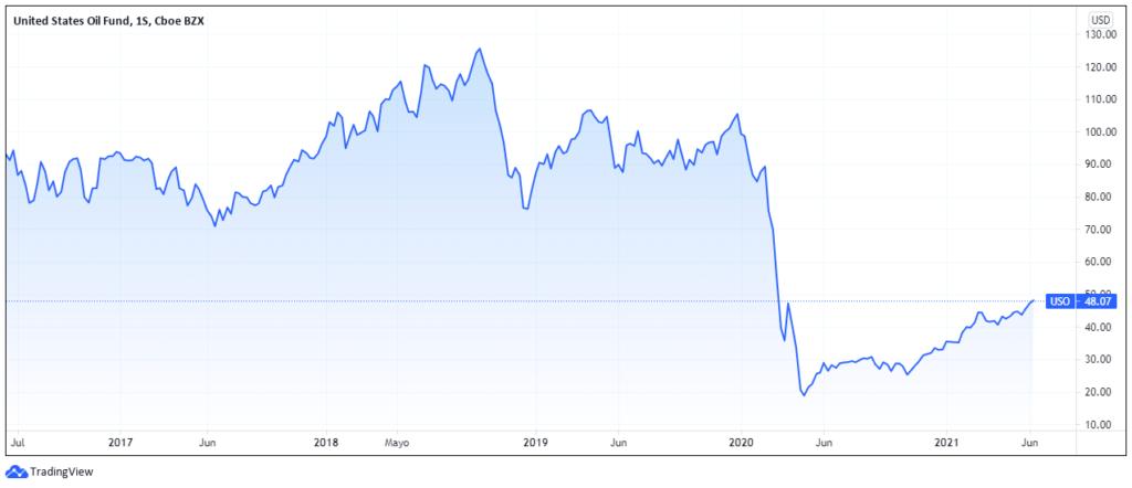 Gráfico de rendimiento de United States Oil Fund USO en 5 años