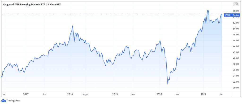 Gráfico de rendimiento de Vanguard FTSE Emerging Markets en 5 años