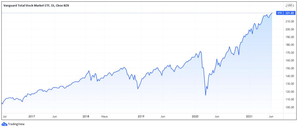 Gráfico de rendimiento de Vanguard Total Stock Market en 5 años