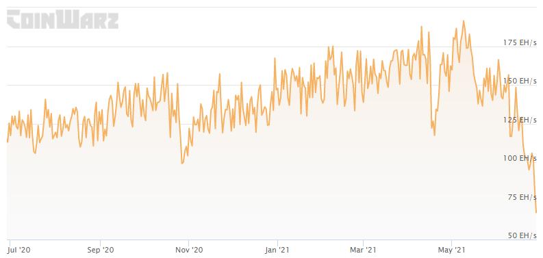 Hashrate de Bitcoin se encuentra en la etapa más baja desde julio de 2019. Fuente: Coinwarz