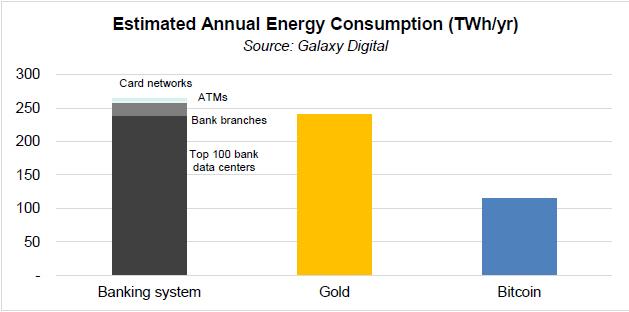 La cantidad de energía que consume la red y la minería de Bitcoin, es muy inferior al consumo de la industria del oro y la banca internacional. Fuente: Galaxy Digital Report