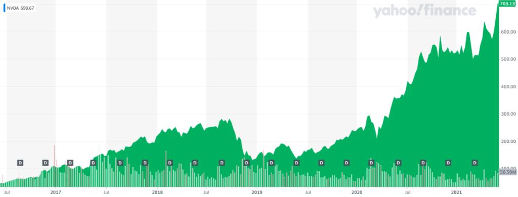 Gráfica del crecimiento de NVDA durante los últimos 5 años