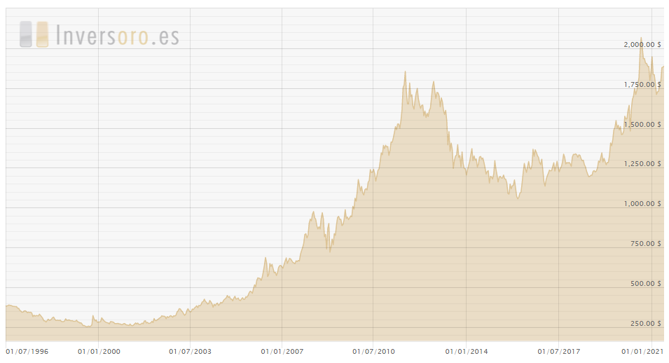 Invertir en Oro - Gráfica del precio por Onza troy últimos 25 años