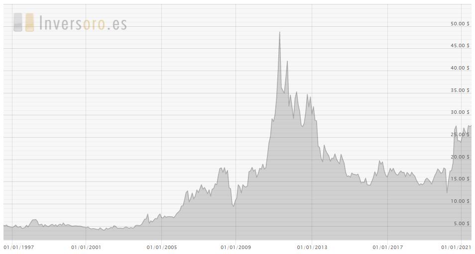 Precio de Plata en USD por Onza troy últimos 25 años