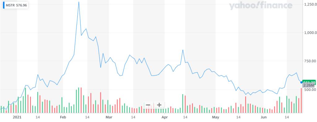 Rendimiento en las acciones de MicroStrategy durante los últimos 6 meses. Fuente: Yahoo Finance.