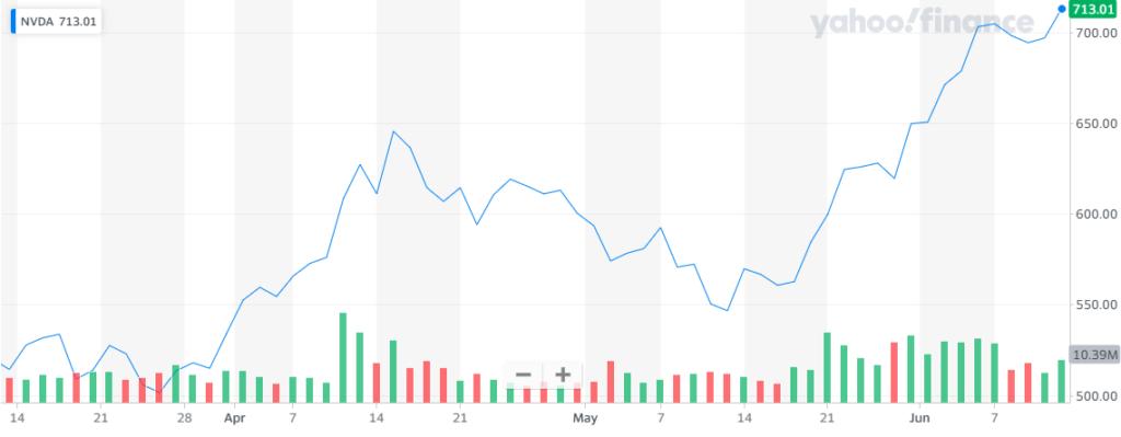 Rendimiento en las acciones de Nvidia dentro de las nuevas tendencias en Wall Street. Fuente: Yahoo Finance
