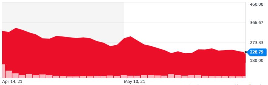 Gráfica del par COIN/USD donde se muestra como el valor de Coinbase presenta un ritmo de mercado lateral con respecto al rendimiento bajista anterior. Fuente: Yahoo Finance.