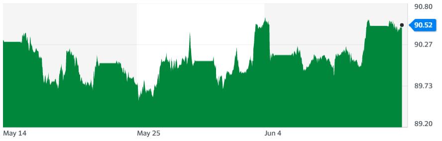 Gráfica del índice DXY en el último mes, donde se aprecia una breve recuperación de la posición del dólar. Fuente: Yahoo Finance.