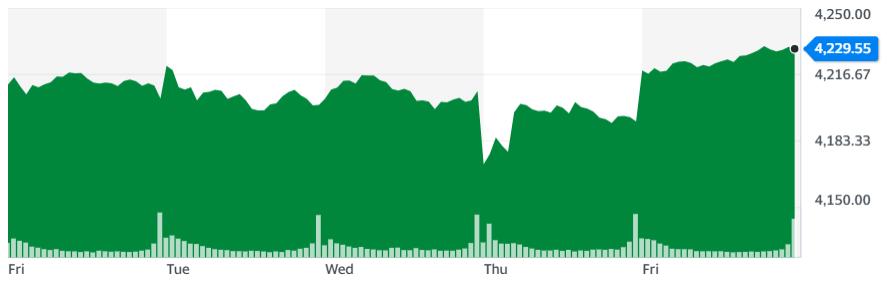 Gráfica del índice S&P500 en la última semana, que da un vistazo al rendimiento de Wall Street considerando los valores más importantes. Fuente: Yahoo Finance.