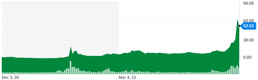 Grafica de la cotización de las acciones de AMC con respecto al Dólar, donde se muestra el impresionante repunte en el precio. Fuente: Yahoo Finance.