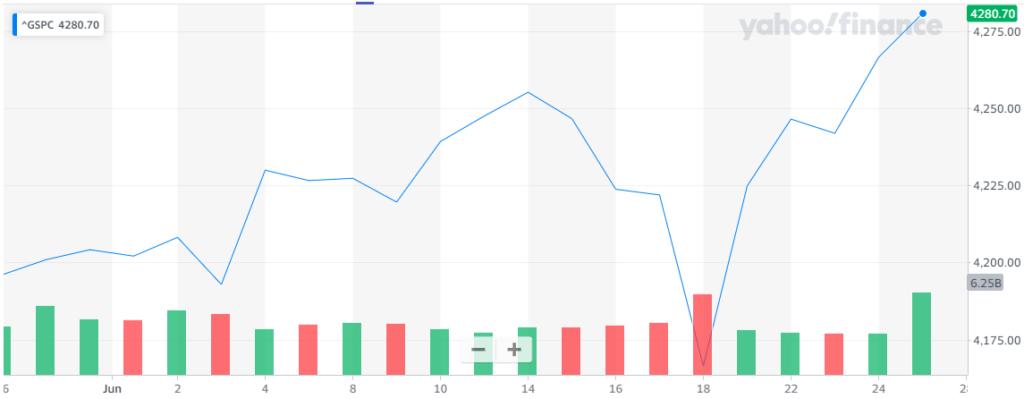 Gráfica del rendimiento del índice S&P500 en el último mes, que presenta el último e importante impulso de la puntuación con el que Wall Street cerró positivo esta semana. Fuente: Yahoo Finance.