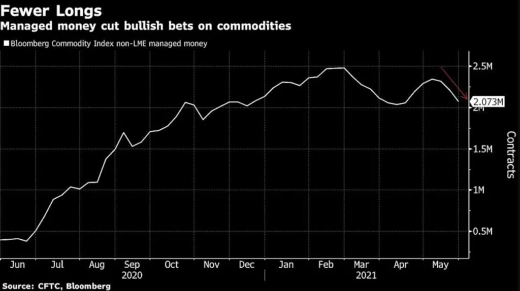 El mercado de materias primas se ha visto afectado por los fondos de cobertura de los inversionistas.