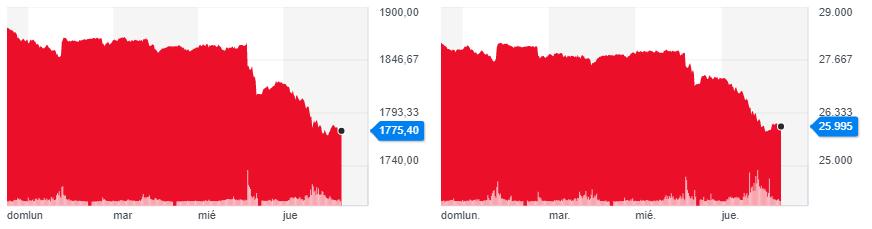 Gráficas de las cotizaciones del Oro y la Plata respectivamente, donde se denota un rendimiento bajista similar frente a las expectativas de la reunión de la Reserva Federal. Fuente: Yahoo Finance.